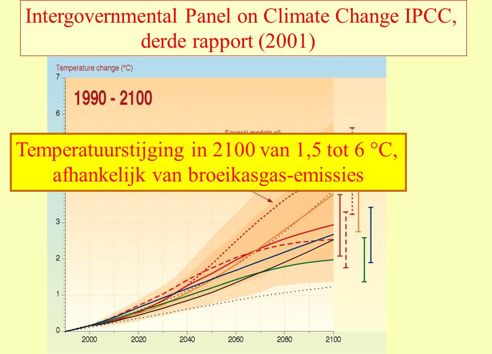Intergovernmental Panel on Climate Change IPCC, derde rapport (2001)
