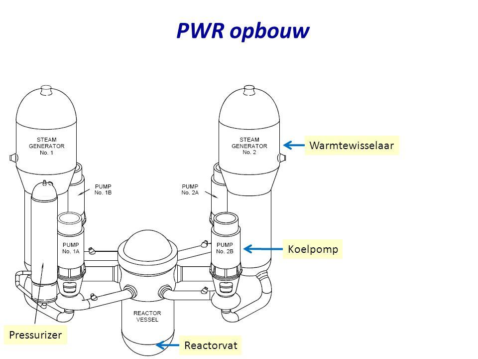 PWR opbouw Warmtewisselaar Koelpomp Pressurizer Reactorvat