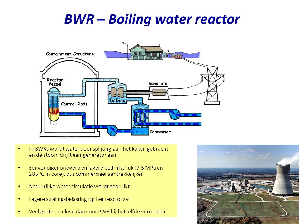 BWR – Boiling water reactor