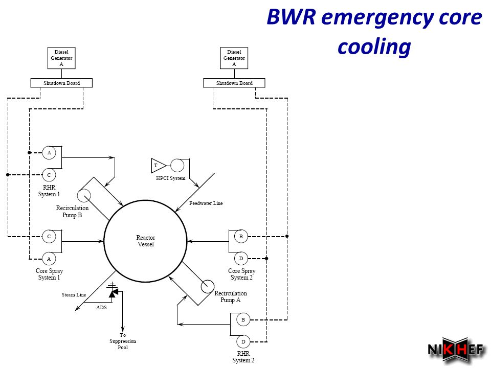 BWR emergency core cooling