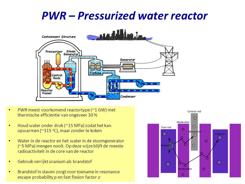 PWR – Pressurized water reactor