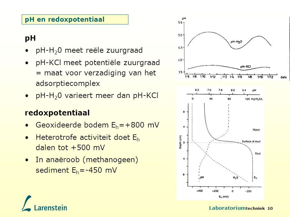 pH-H20 meet reële zuurgraad