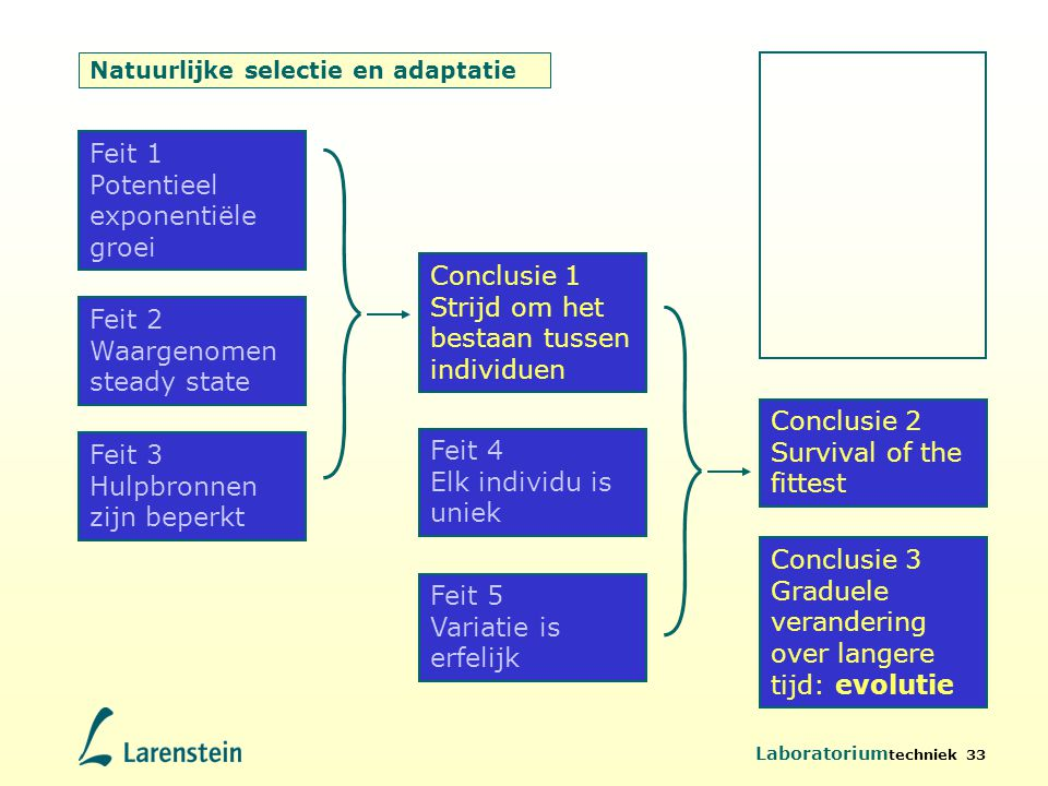 Natuurlijke selectie en adaptatie