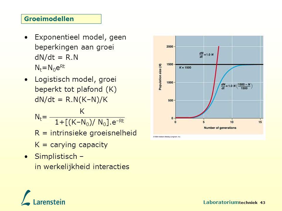 Exponentieel model, geen beperkingen aan groei dN/dt = R.N Nt=N0eRt