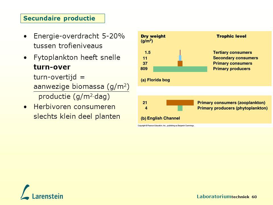 Energie-overdracht 5-20% tussen trofieniveaus