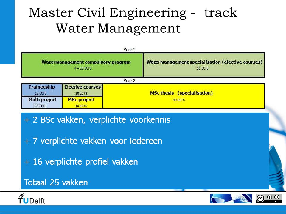 Master Civil Engineering - track Water Management