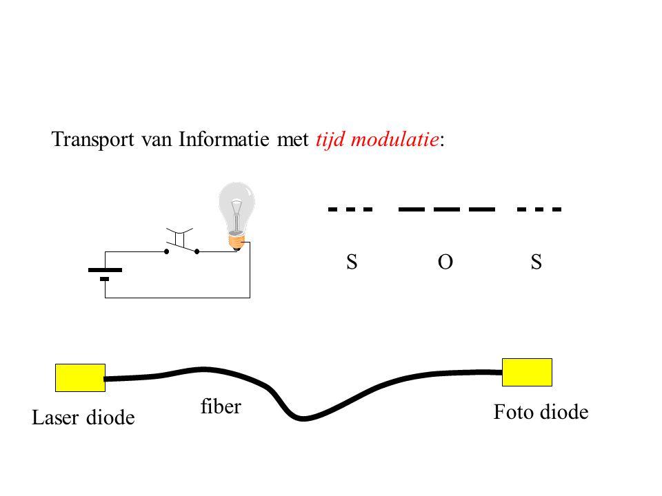 Transport van Informatie met tijd modulatie: