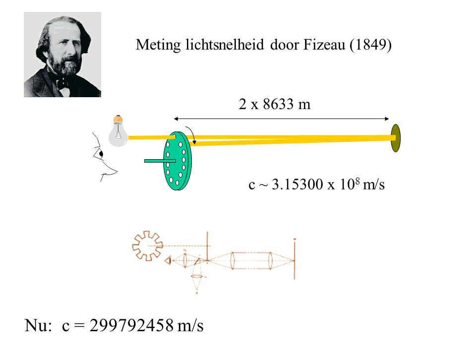 Nu: c = m/s Meting lichtsnelheid door Fizeau (1849)