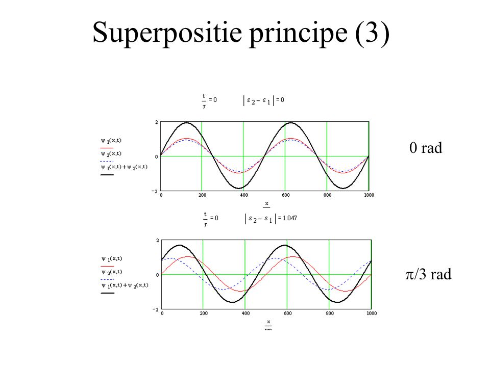 Superpositie principe (3)