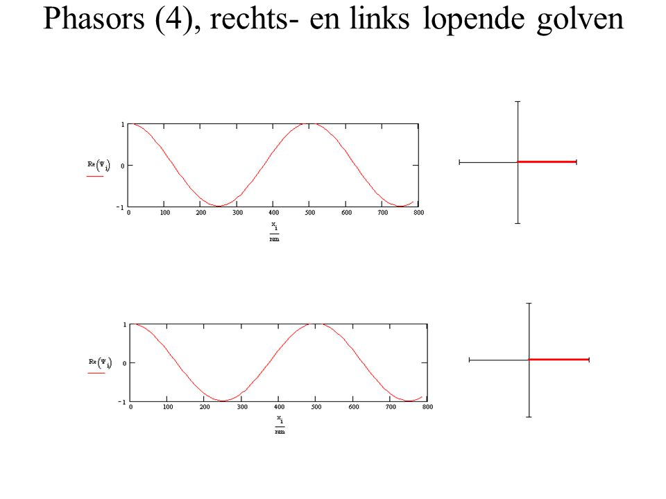 Phasors (4), rechts- en links lopende golven