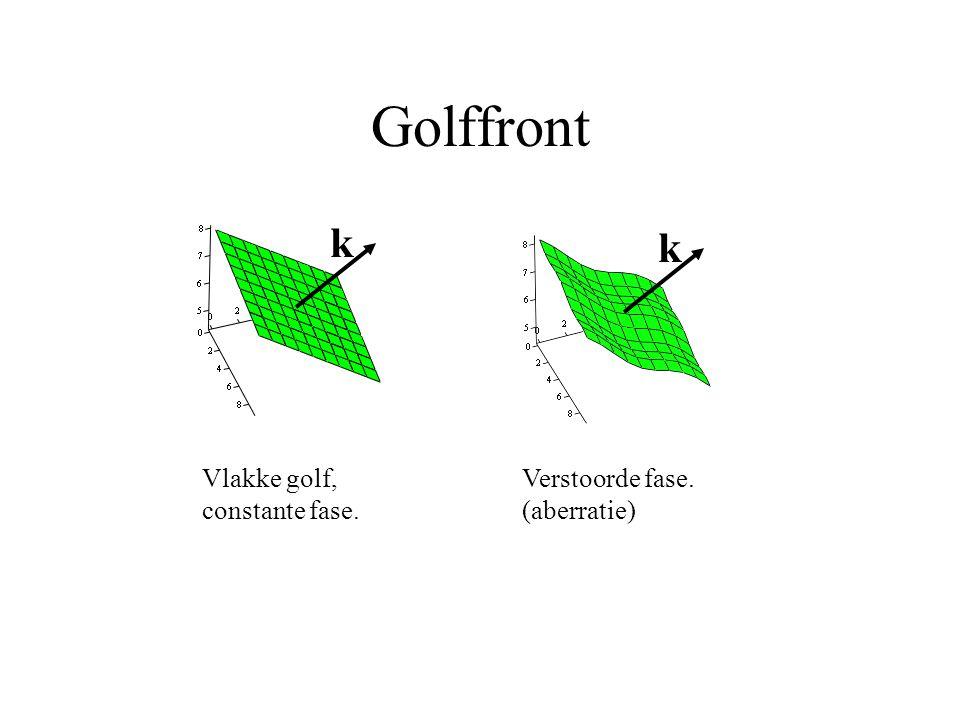 Golffront k k Vlakke golf, constante fase.