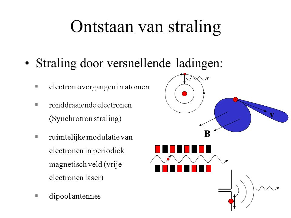 Ontstaan van straling Straling door versnellende ladingen: v B