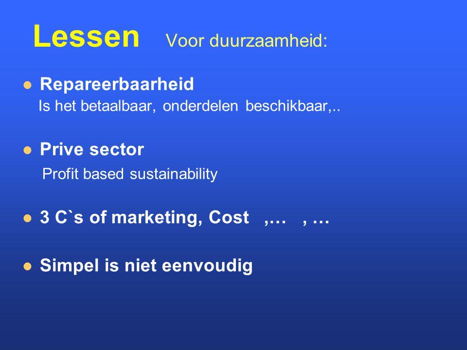 Lessen Voor duurzaamheid: