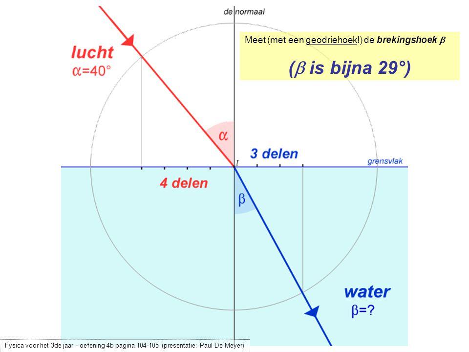 (b is bijna 29°) Meet (met een geodriehoek!) de brekingshoek b