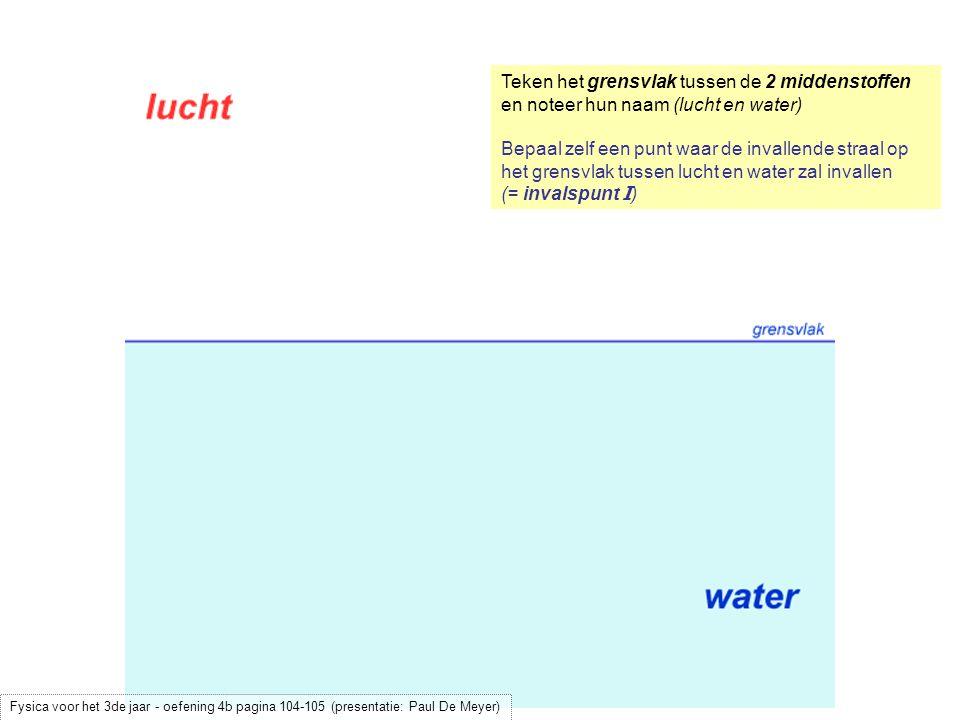 Teken het grensvlak tussen de 2 middenstoffen en noteer hun naam (lucht en water)