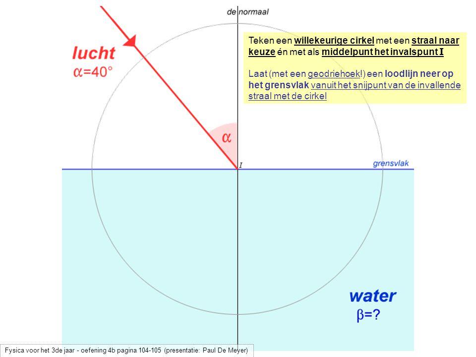 Teken een willekeurige cirkel met een straal naar keuze én met als middelpunt het invalspunt I