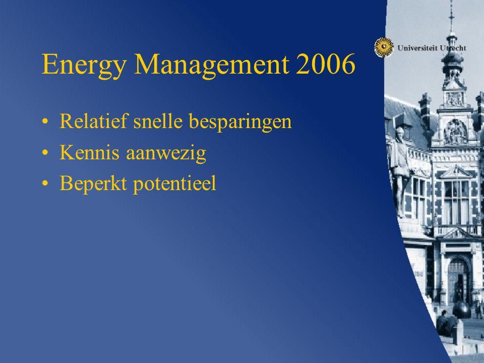 Energy Management 2006 Relatief snelle besparingen Kennis aanwezig