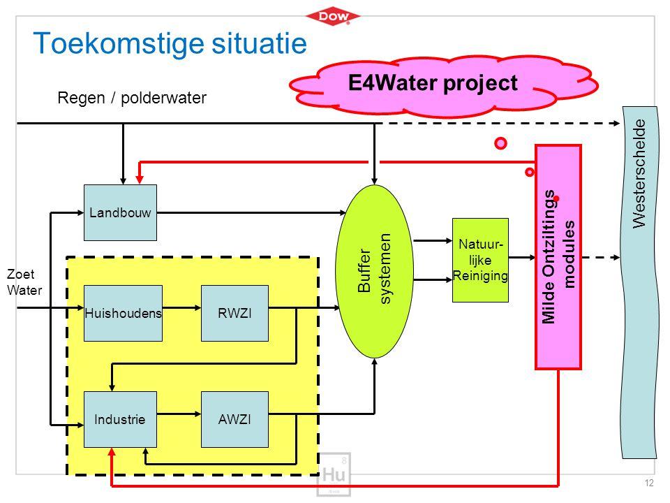 Toekomstige situatie E4Water project Regen / polderwater Westerschelde