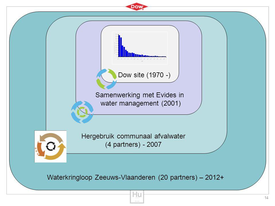 Samenwerking met Evides in water management (2001)