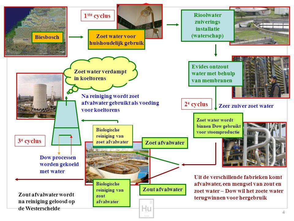 Rioolwater zuiverings installatie (waterschap) huishoudelijk gebruik