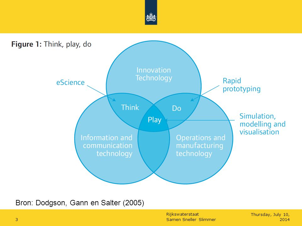 Bron: Dodgson, Gann en Salter (2005)