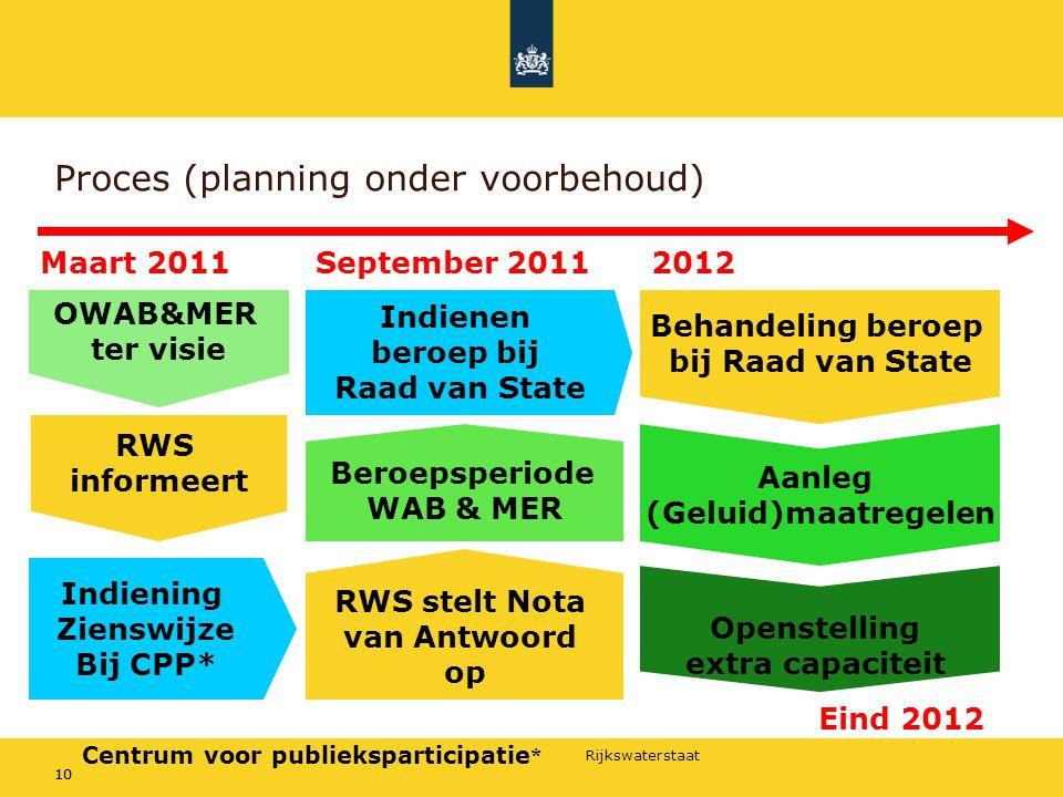 Proces (planning onder voorbehoud)