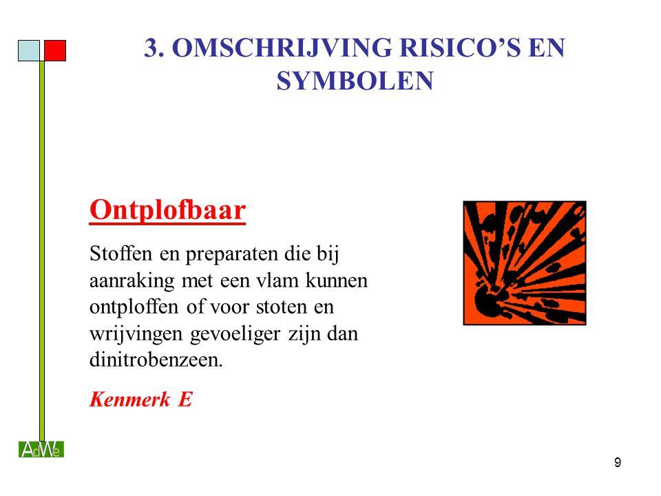 3. OMSCHRIJVING RISICO'S EN SYMBOLEN