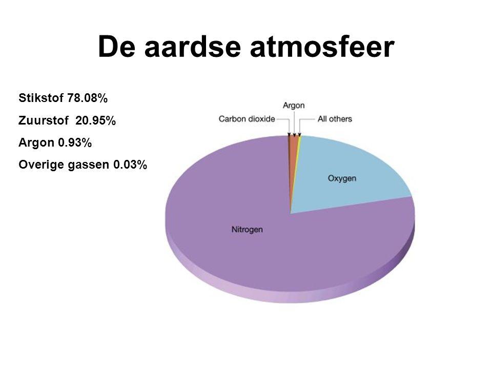 De aardse atmosfeer Stikstof 78.08% Zuurstof 20.95% Argon 0.93%