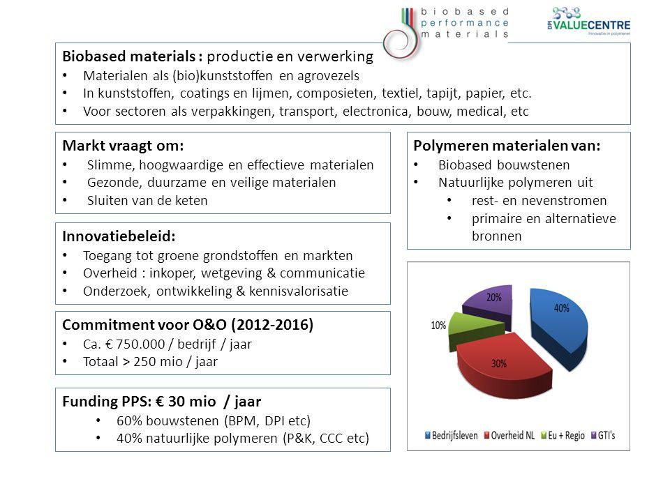 Biobased materials : productie en verwerking