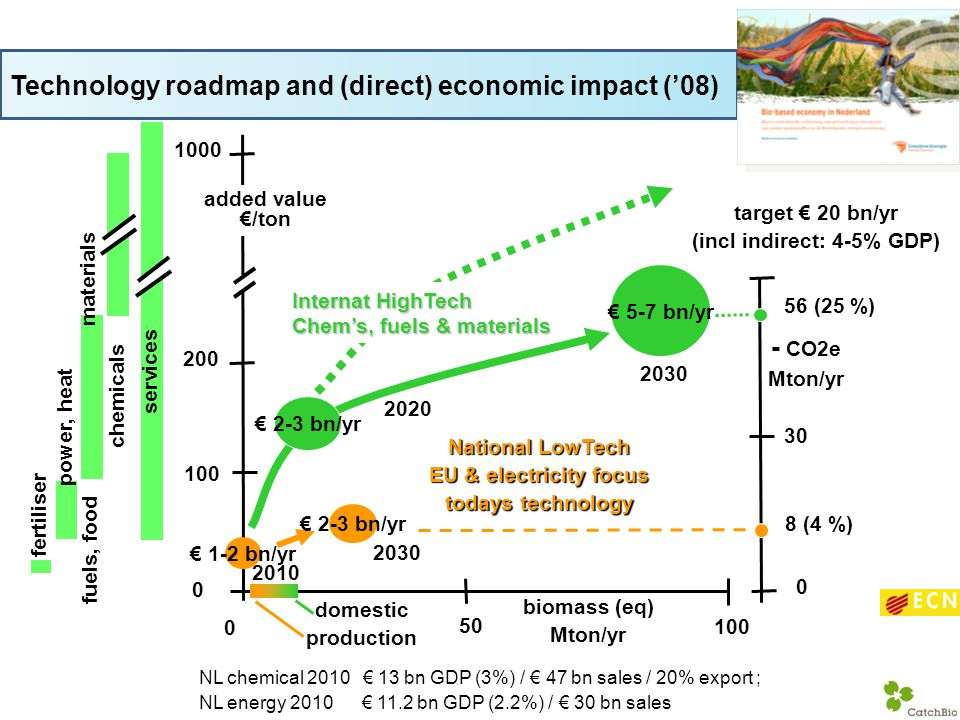 Technology roadmap and (direct) economic impact ('08)