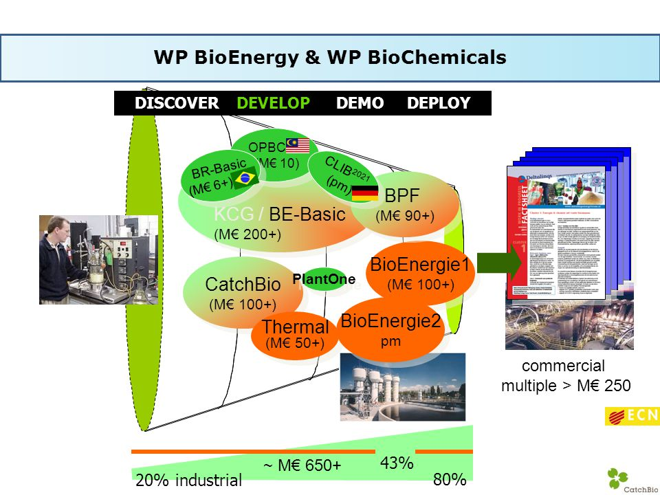 WP BioEnergy & WP BioChemicals
