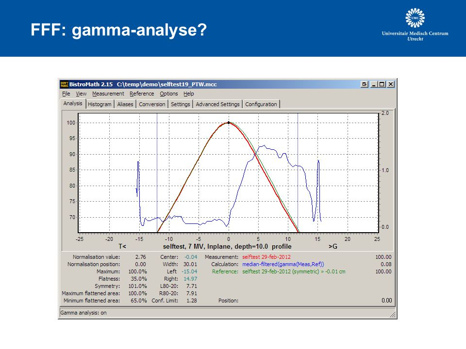 FFF: gamma-analyse
