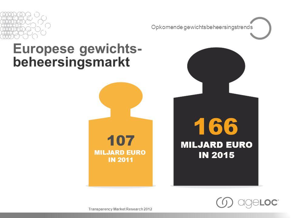 166 107 Europese gewichts- beheersingsmarkt MILJARD EURO IN 2015