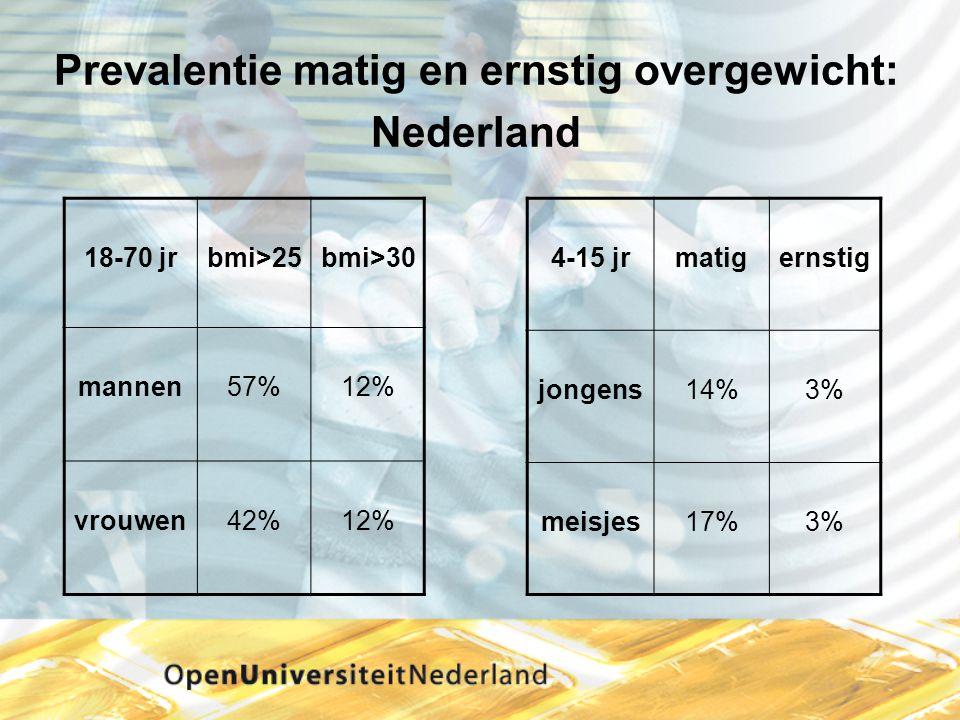Prevalentie matig en ernstig overgewicht: Nederland