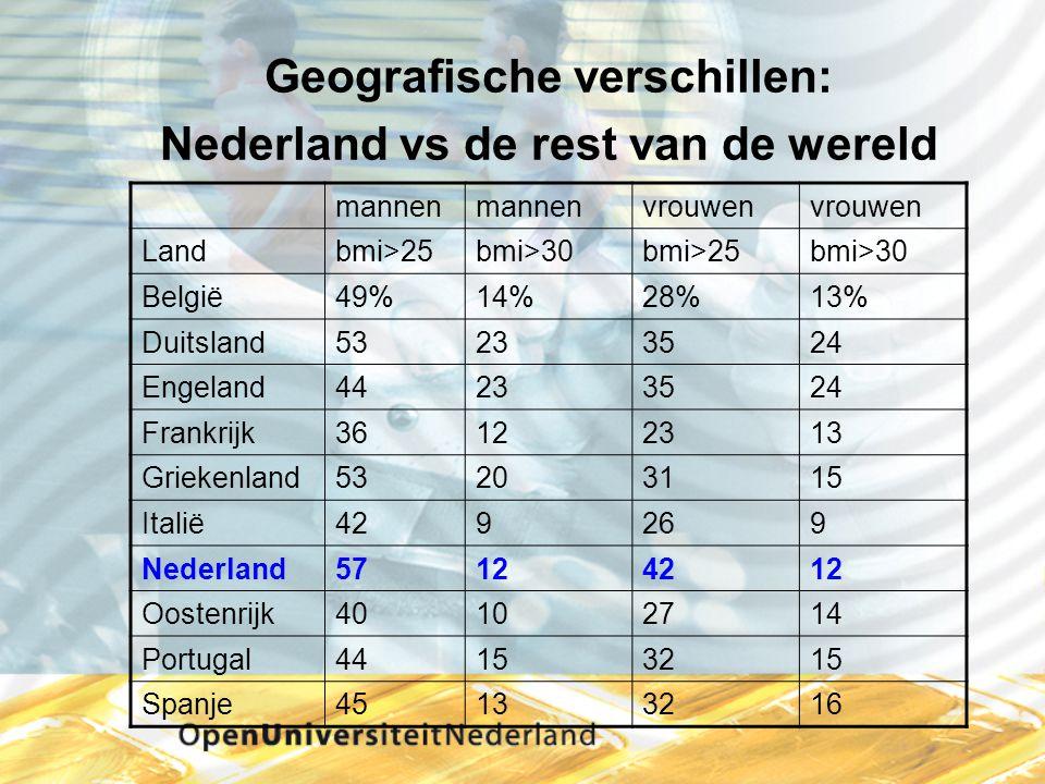 Geografische verschillen: Nederland vs de rest van de wereld