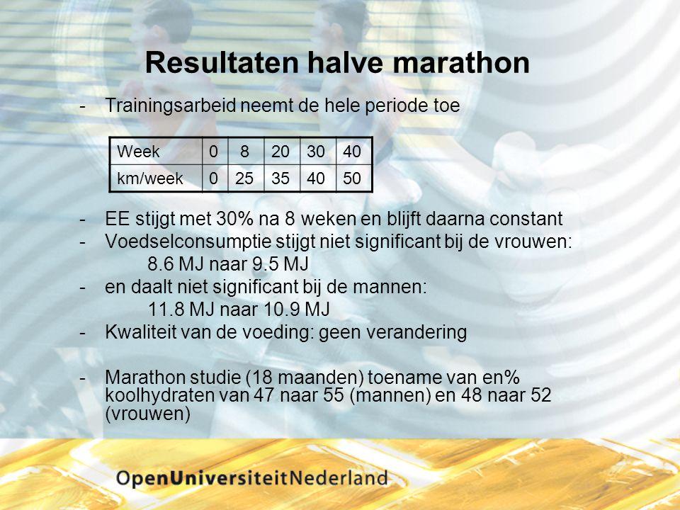 Resultaten halve marathon