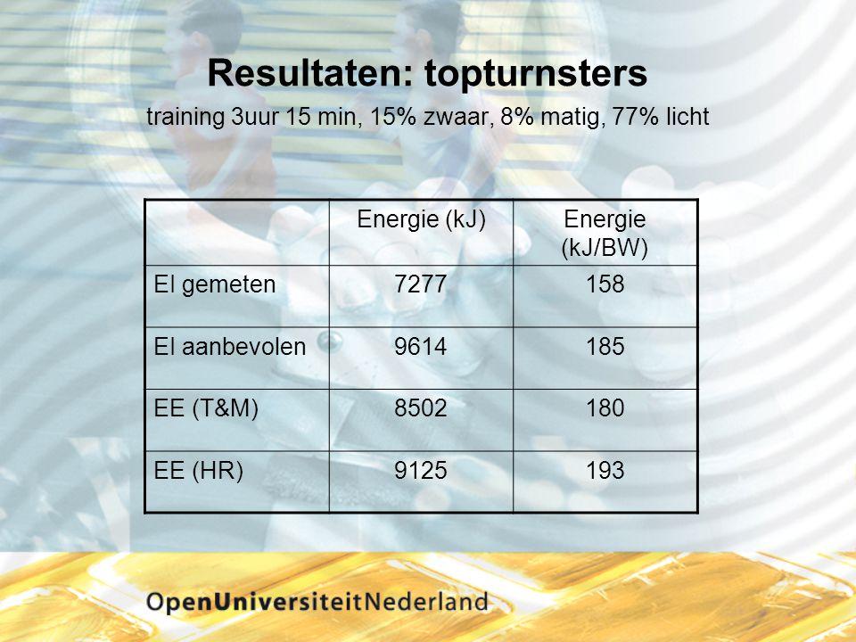 Resultaten: topturnsters training 3uur 15 min, 15% zwaar, 8% matig, 77% licht