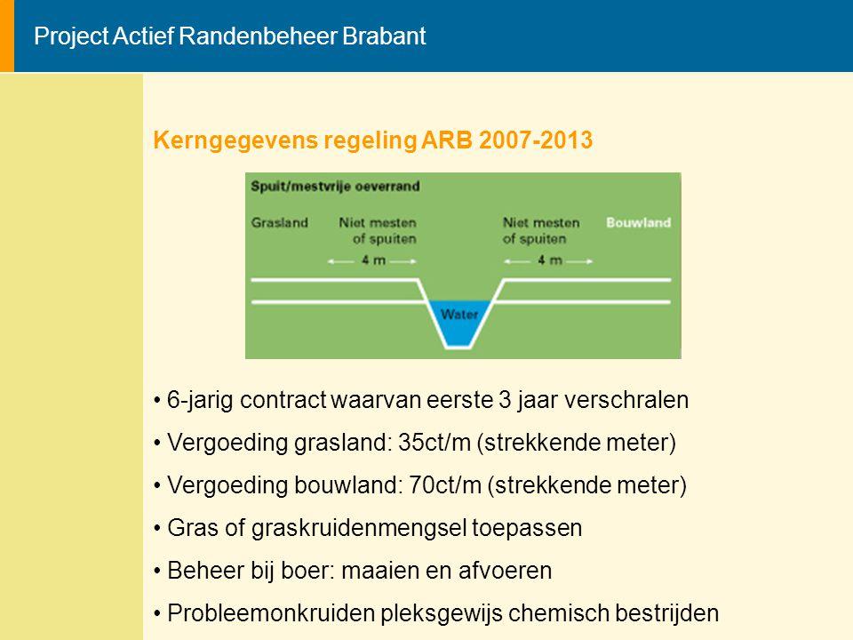 Project Actief Randenbeheer Brabant