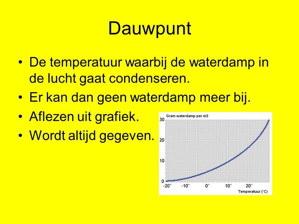 Dauwpunt De temperatuur waarbij de waterdamp in de lucht gaat condenseren. Er kan dan geen waterdamp meer bij.