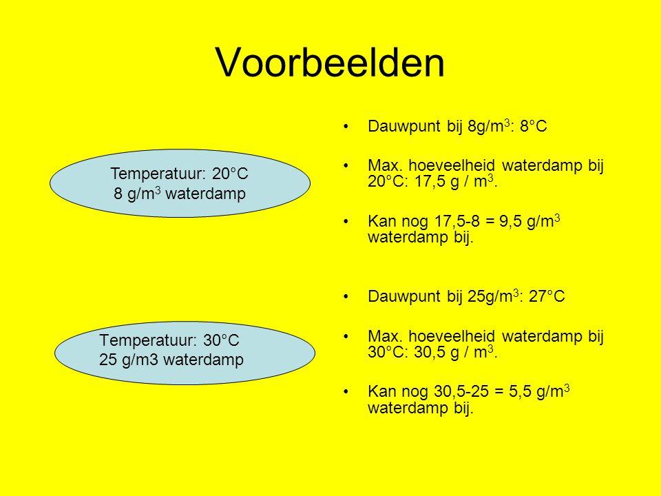 Voorbeelden Dauwpunt bij 8g/m3: 8°C