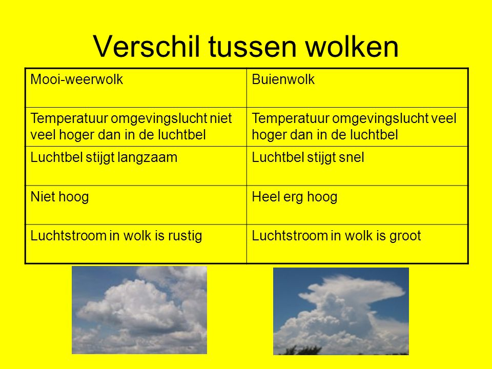Verschil tussen wolken