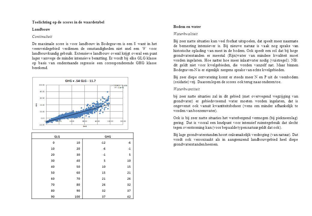 Toelichting op de scores in de waardetabel Landbouw Continuïteit