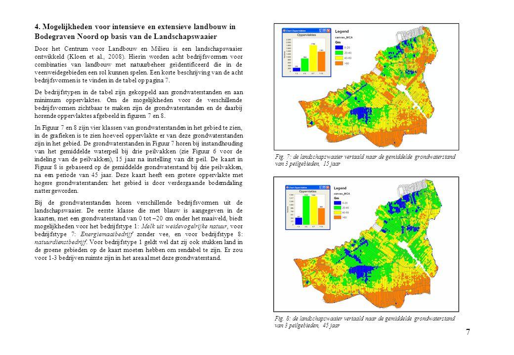 4. Mogelijkheden voor intensieve en extensieve landbouw in Bodegraven Noord op basis van de Landschapswaaier