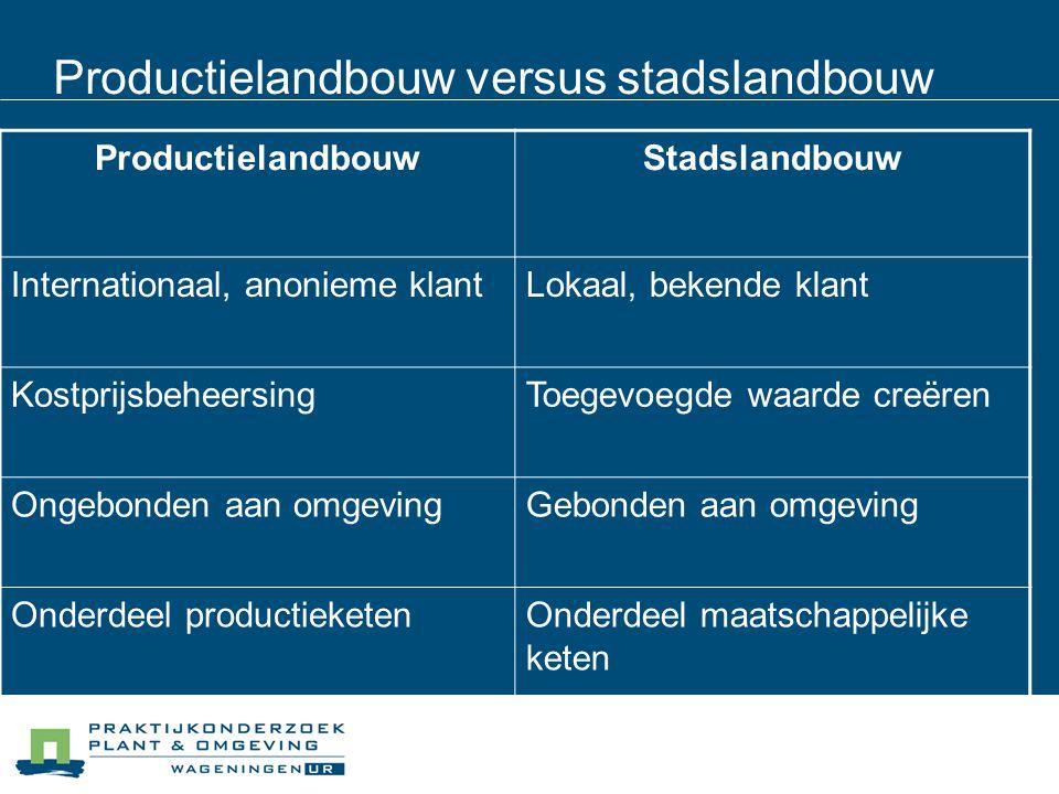 Productielandbouw versus stadslandbouw