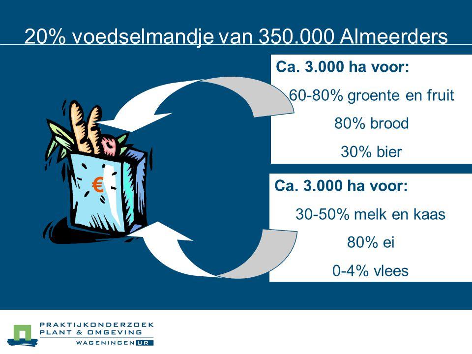 20% voedselmandje van 350.000 Almeerders