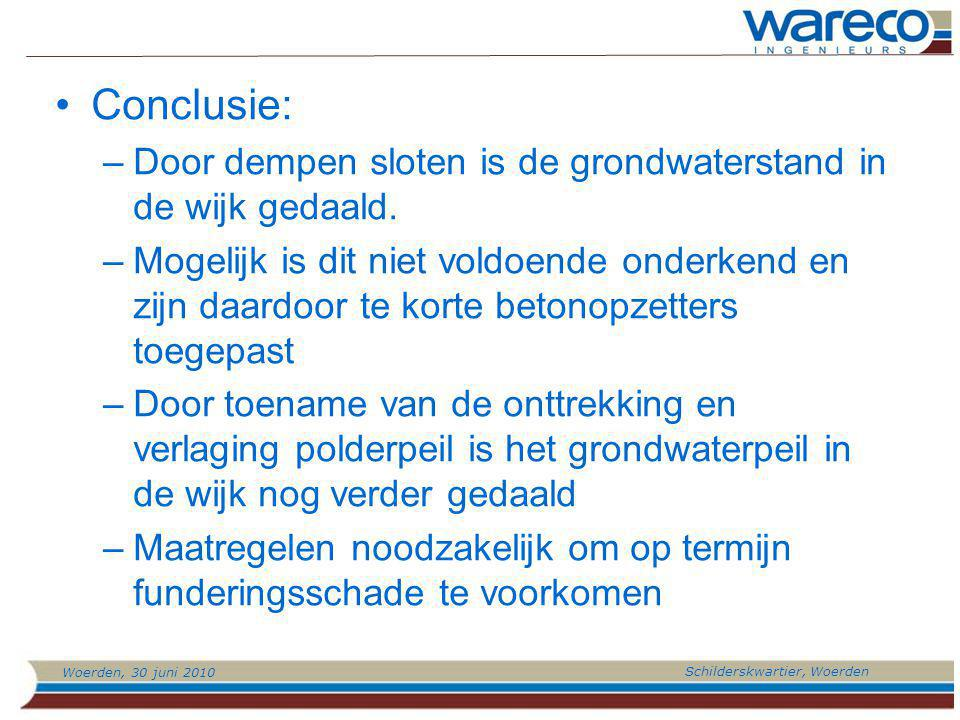 Conclusie: Door dempen sloten is de grondwaterstand in de wijk gedaald.
