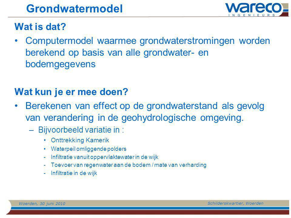 Grondwatermodel Wat is dat