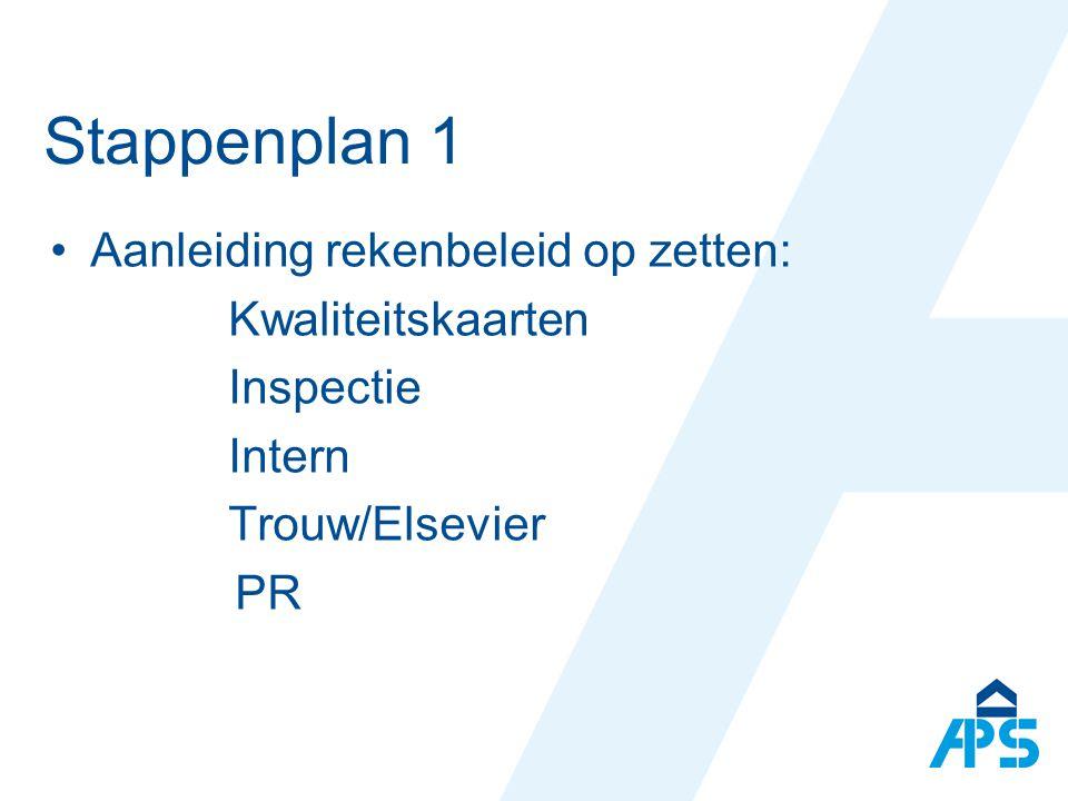 Stappenplan 1 Aanleiding rekenbeleid op zetten: Kwaliteitskaarten