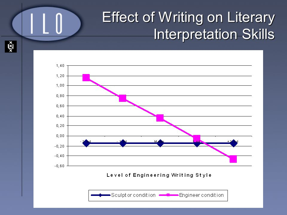 Effect of Writing on Literary Interpretation Skills
