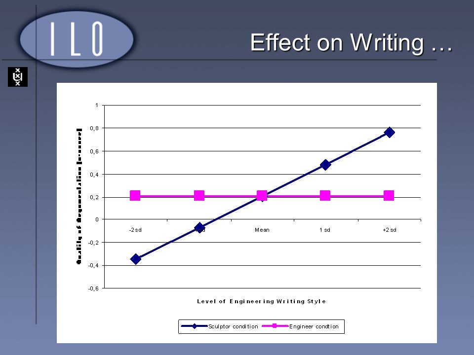Effect on Writing …